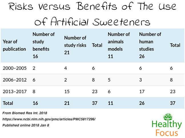 studies showing risks in artificial sweeteners
