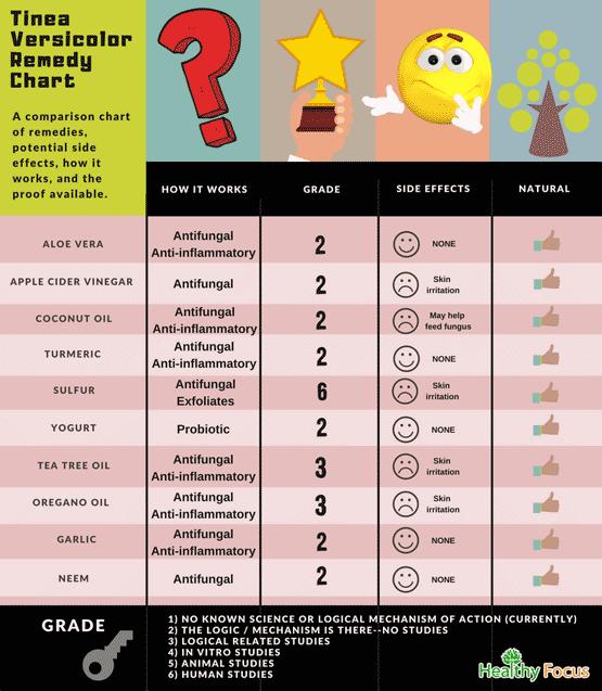 Tinea Versicolor Remedy Chart