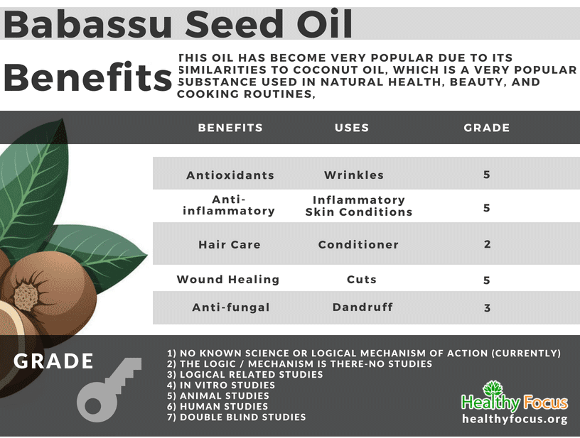 Benefits of Babassu Seed Oil