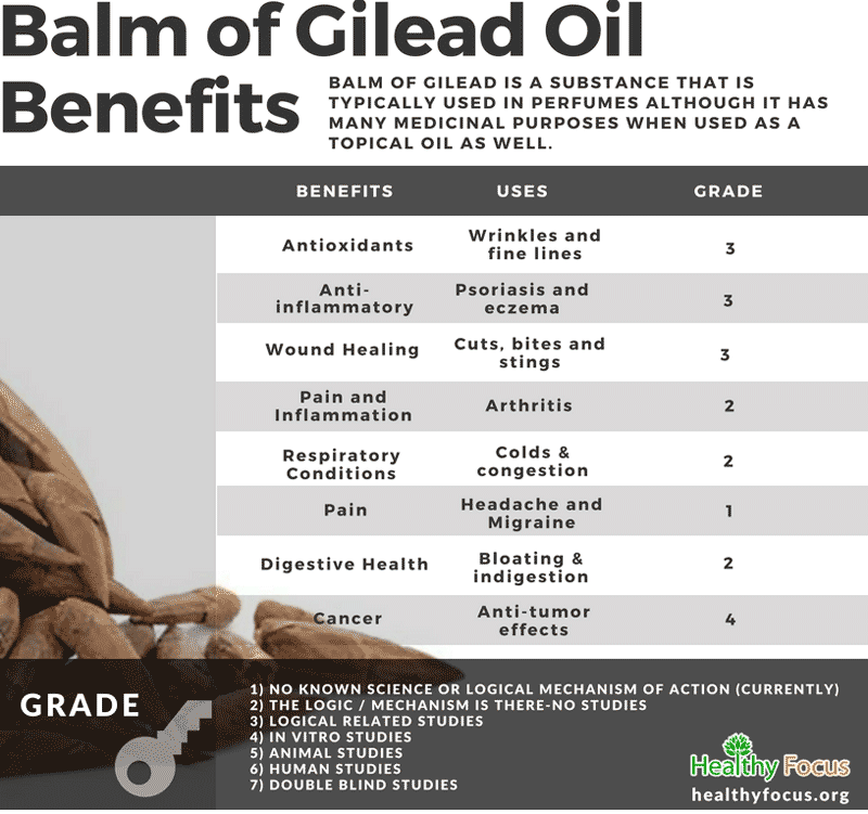 Balm of Gilead Oil Benefits