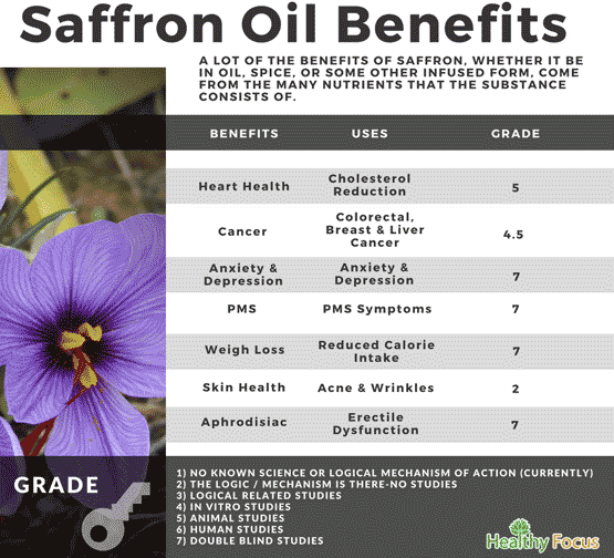 Benefits of Saffron Oil