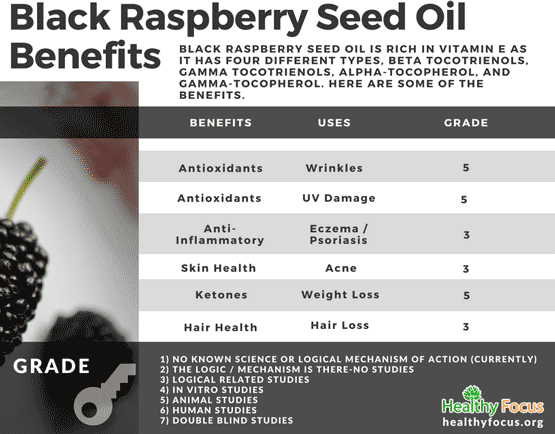 Black Raspberry Seed Oil Benefits
