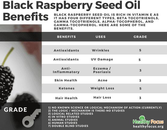Black Raspberry Seed Oil Benefits
