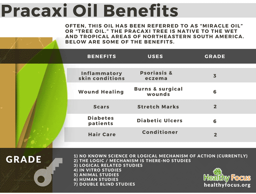 Pracaxi Oil Benefits
