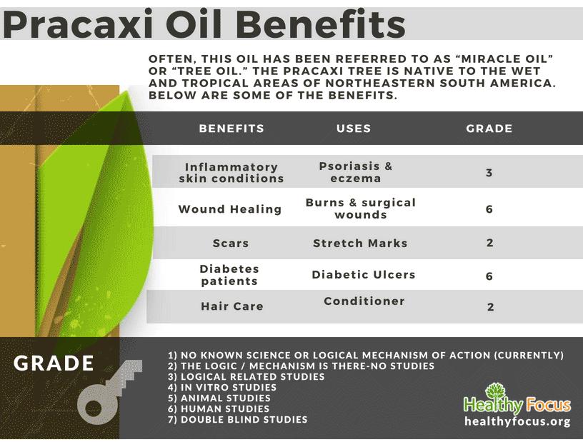Pracaxi Oil Benefits