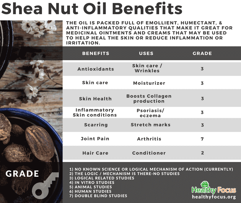 Shea Nut Oil Benefits