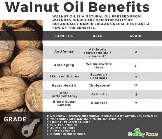 Chart Benefits of Walnut Oil