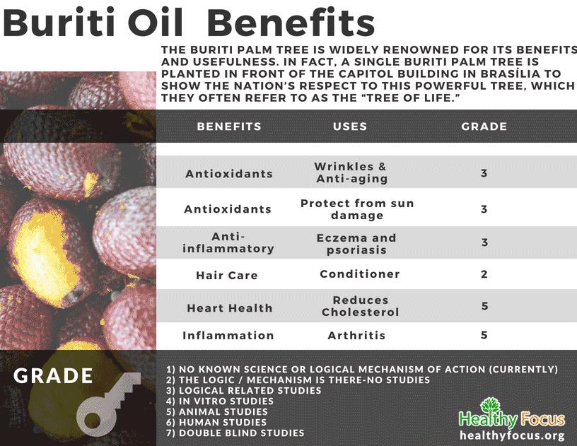 chart Buriti Oil Benefits